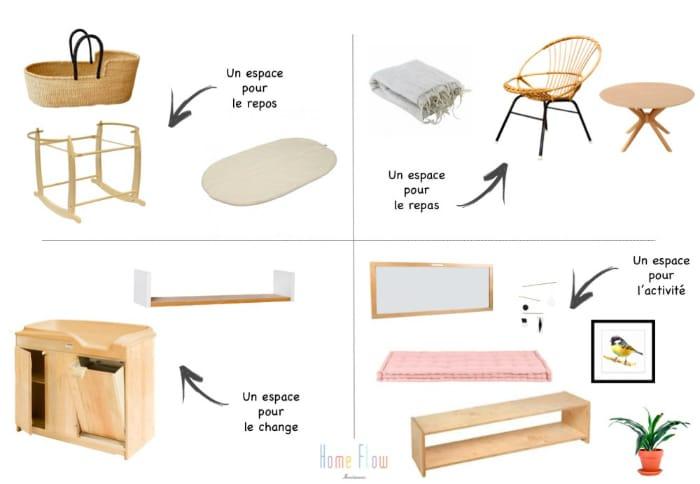Le mobilier d'une chambre Montessori pour un nouveau né représenté par 4 espaces distincts