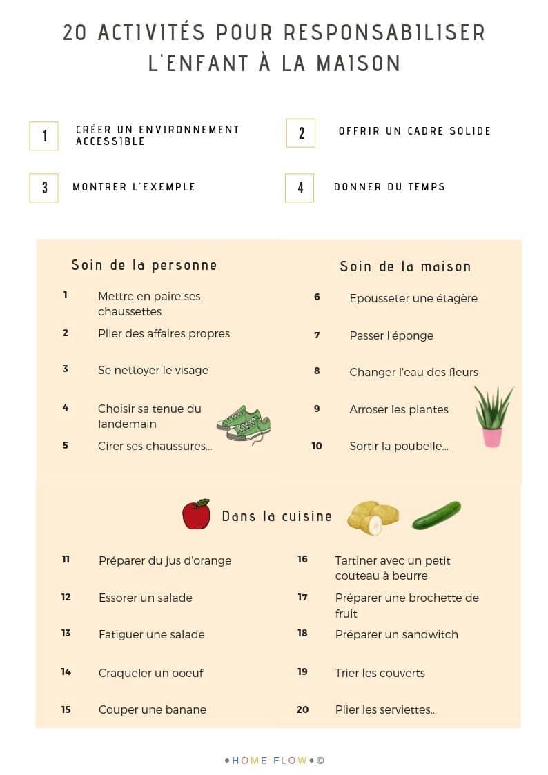 20 activités pour responsabiliser l'enfant à la maison