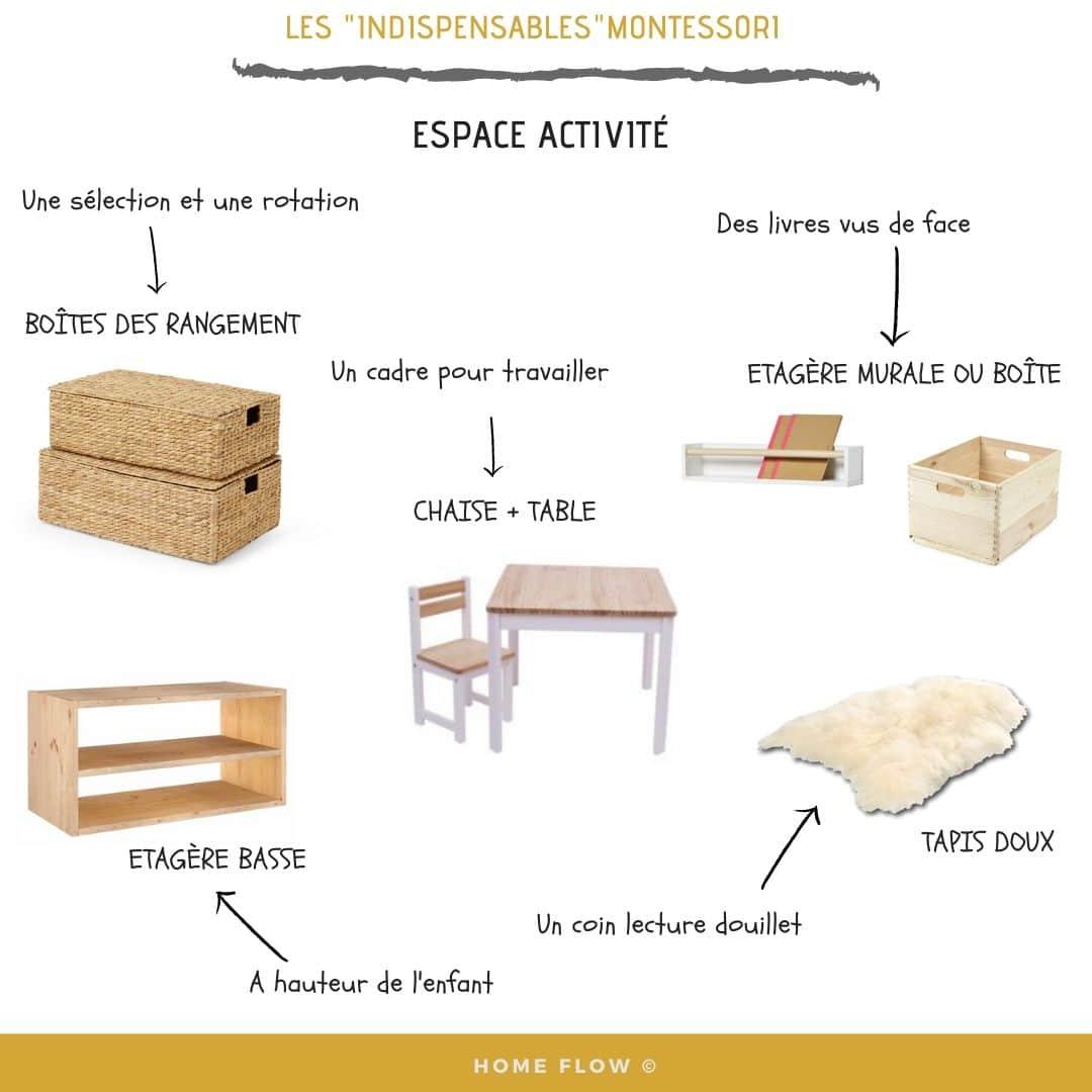 """Comment aménager un coin activité """"Montessori"""" chez soi ? explication en image"""